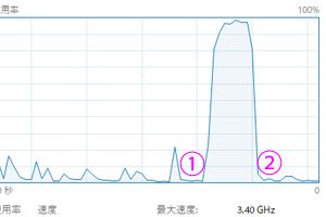 CPU使用率2